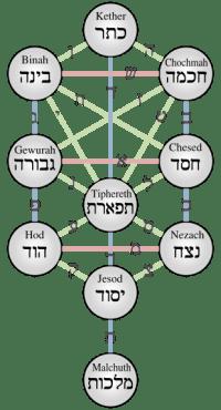 wisdom_of_kabbalah__sephiroth